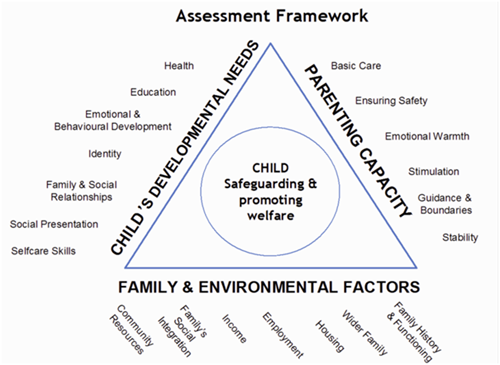 Comprehensive Family Assessment